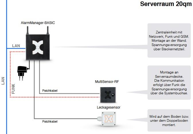 Kentix Basic Serverraum Überwachung und Zutrittsschutz